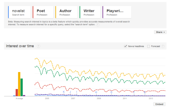 Google trends writers